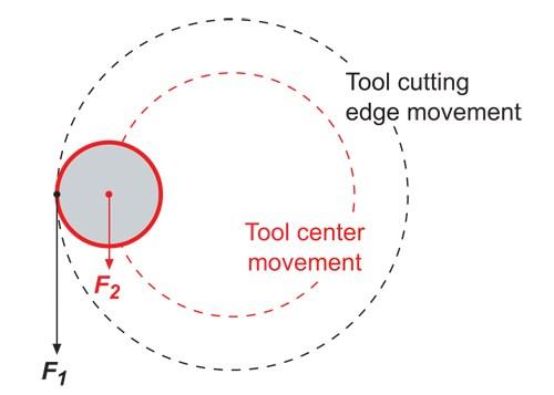 Thread milling diagram