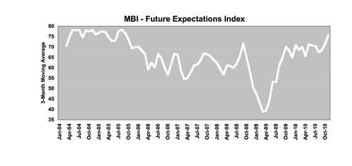mold business index november 2010