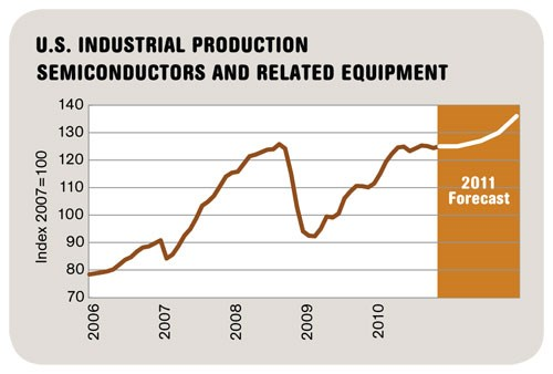 US Semiconductor Production