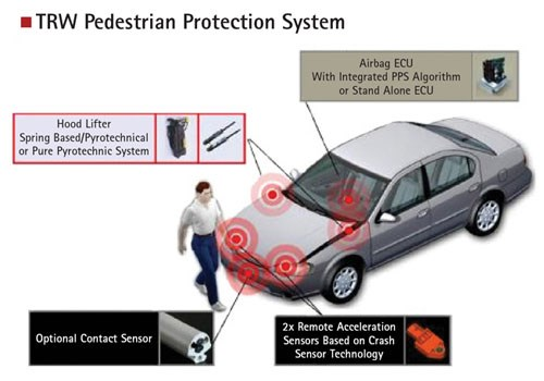 TRW's Pedestrian Protection System