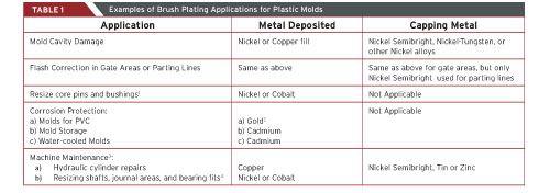 brush plating applications for plastic molds