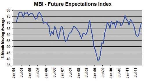 mold making business index November 2011
