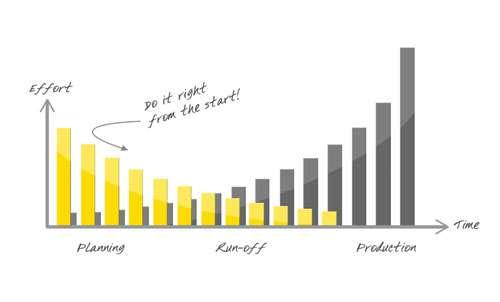 machine investment process