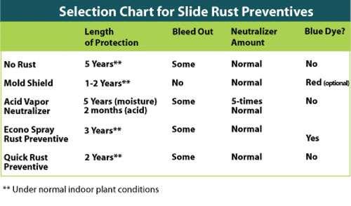 mold corrosion control