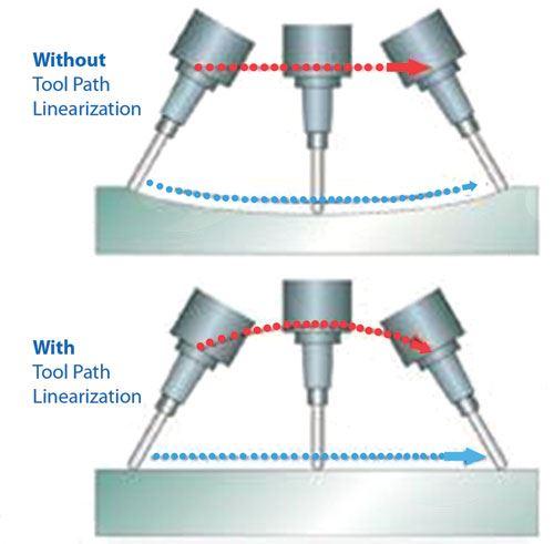 toolpath linearization
