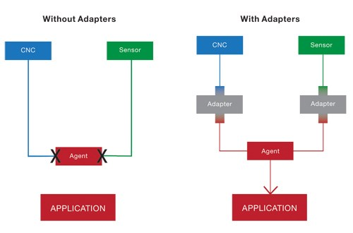 Flowcharts to explain the role of adapters