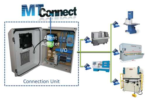 MTConnect connection unit