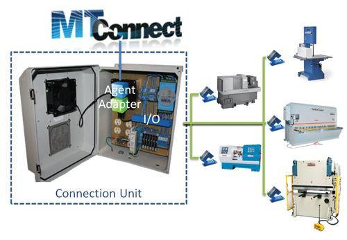 MTConnect connection unit
