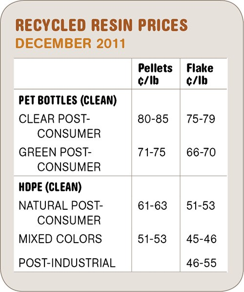 Recycled resin prices