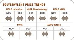 December polyethylene prices