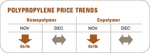 December polypropylene prices
