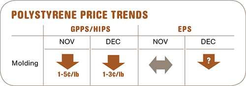 December polystyrene prices