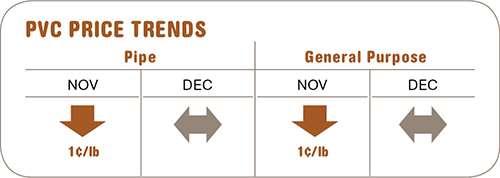 December PVC prices