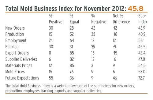 mold business index Nov 2012
