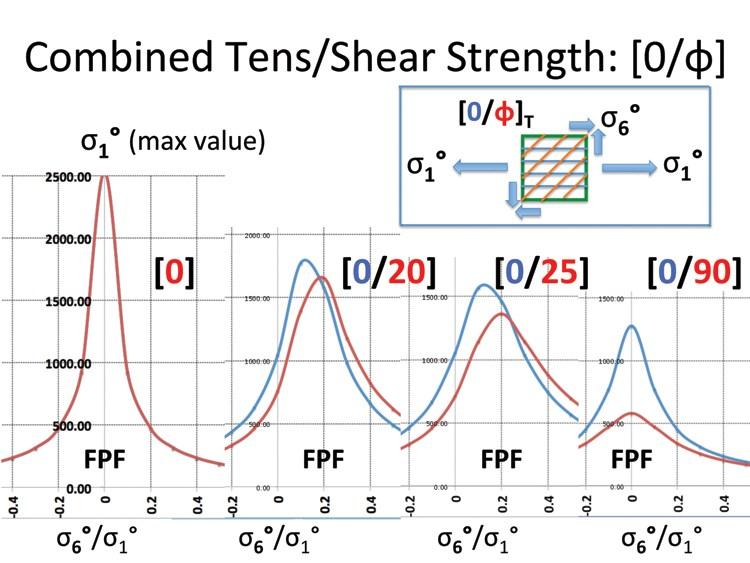 shear strength analysis