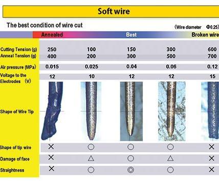 soft wire
