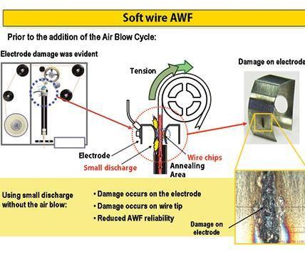 soft wire AWF