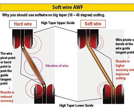softwire AWF