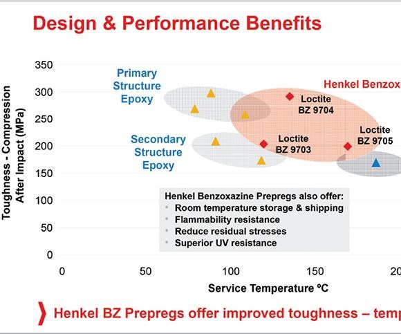 Benzoxazine products design & performance benefits