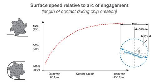 Keep Radial Engagement Low