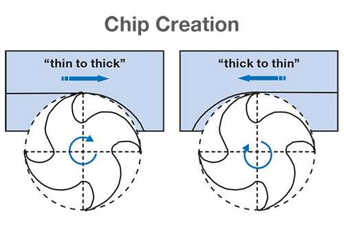 Make a Thick-to-Thin Chip