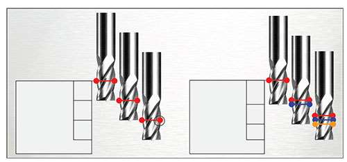 figure of axial depth