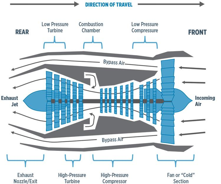 Aircraft Engine Diagram Residential Electrical Symbols