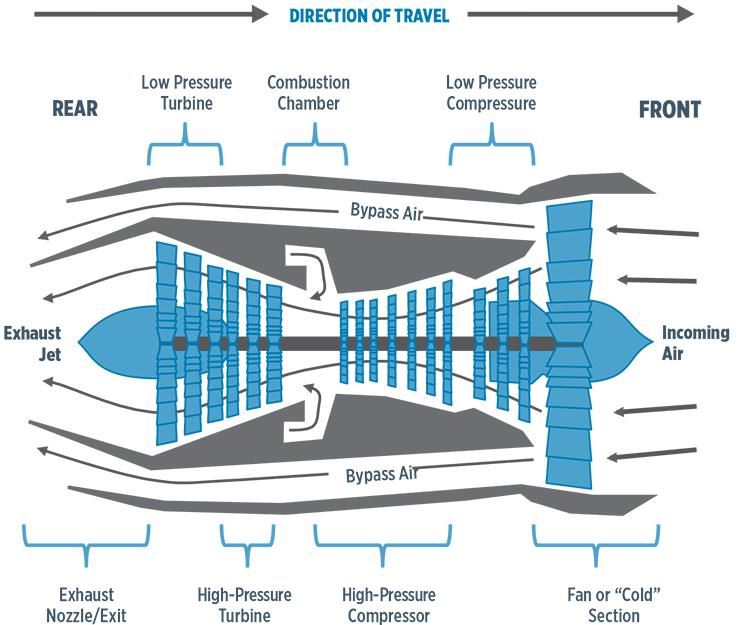 Composites in commercial aircraft engines, 2014-2023 ... on plane schematic, tank schematic, motorcycle schematic, lawn mower schematic, watch schematic, nuclear reactor schematic, ramjet schematic, ship schematic, jet lift diagram, electronics schematic, telephone schematic, radar schematic, centrifugal compressor schematic, nasa schematic, transistor schematic, jet propulsion diagram, jet pack, helicopter schematic, radio schematic, jet fuel marijuana,