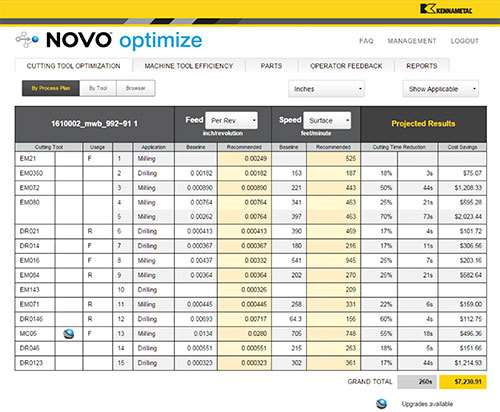 Kennametal's Novo Optimize