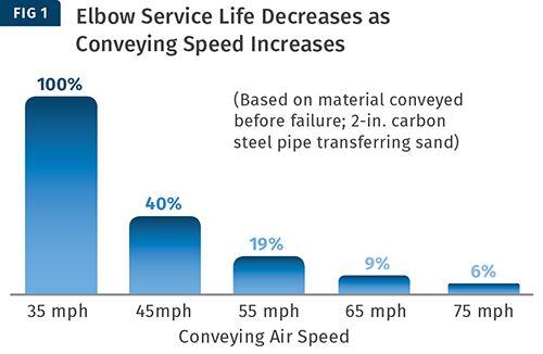 Las velocidades más altas crean la erosión más rápida.