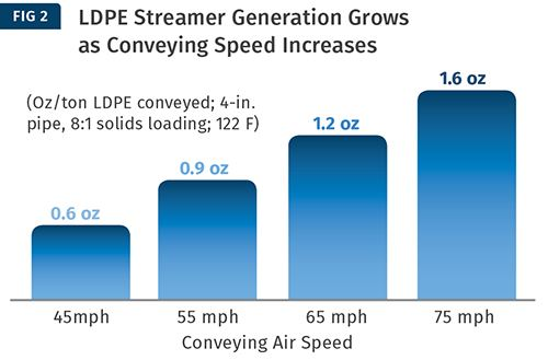 Aquí, la generación de streamers aumentó linealmente a través de la gama de velocidades.