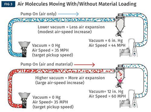 Cuando las moléculas de aire se mueven sin y con carga de material