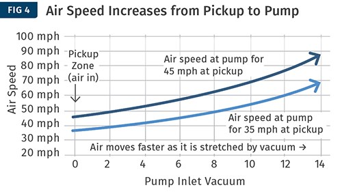 Aumento de la velocidad del aire desde la recolección hasta la bomba
