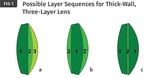Las posibles secuencias de capas para un lente de tres capas de paredes gruesas.