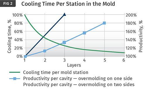 Tiempo de refrigeración por estación en el molde