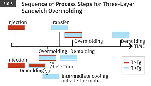Secuencia de los pasos del proceso para el moldeo convencional de tres capas sandwich y la variante con refrigeración intermedia externa.