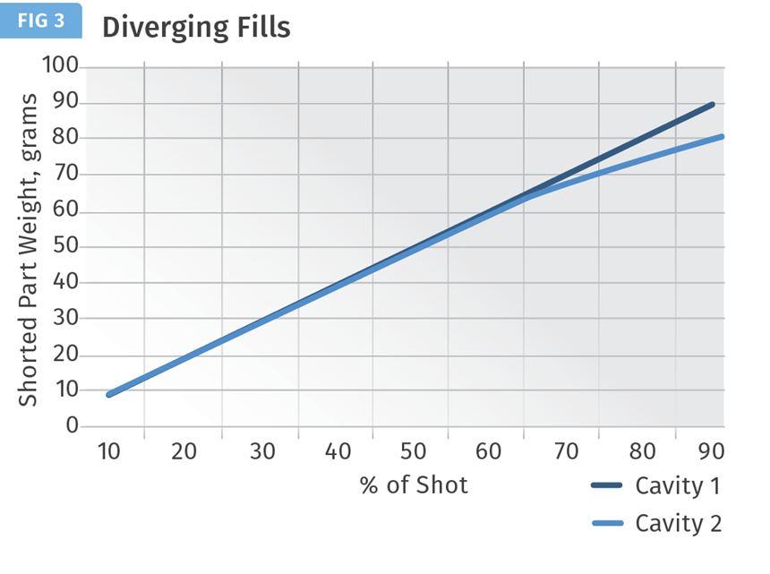 Ambas cavidades empiezan a llenar al mismo tiempo y velocidad durante la mayor parte del llenado, luego divergen