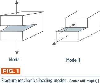 FM loading modes