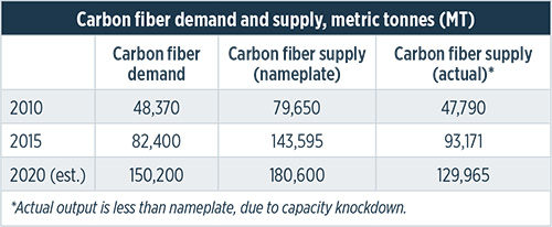 Supply and demand: Advanced fibers