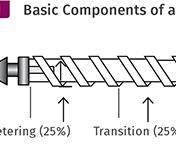 INJECTION MOLDING: Get Control Over Barrel Zone Temperature Override