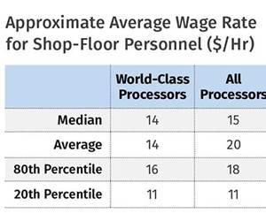 Top  of the  Class: Meet 2015's World-Class Processors