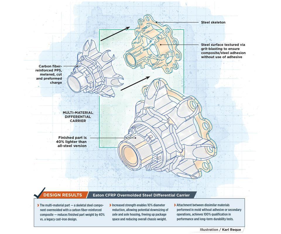 CFRP differential carrier