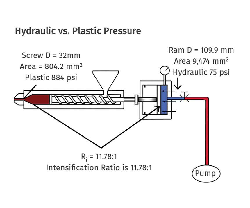 hydraulic vs plastic pressure