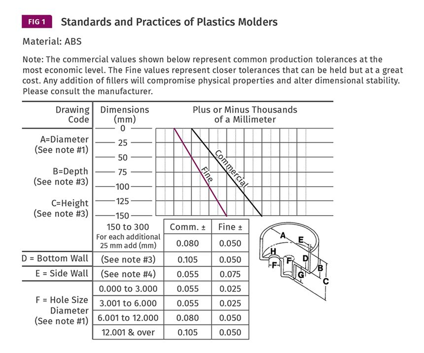 plastic suppliers graph