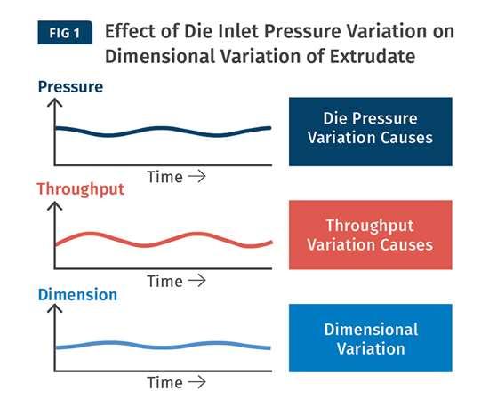 die inlet pressure