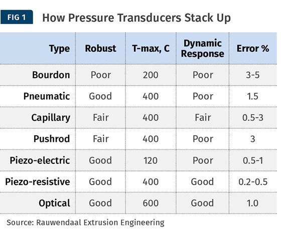 pressure transducers comparison chart