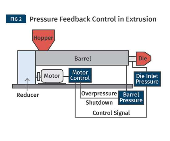 pressure feedback control