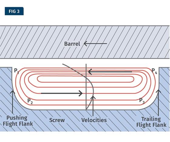 cross section flow in screw channel