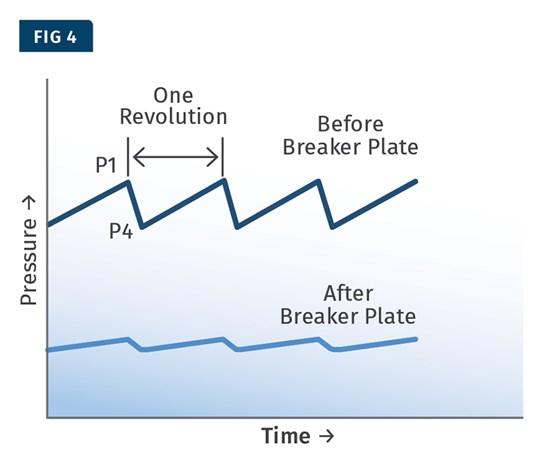 extruder pressure in metering section