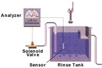 Conductivity control system components.